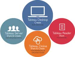 Tableau Product Group