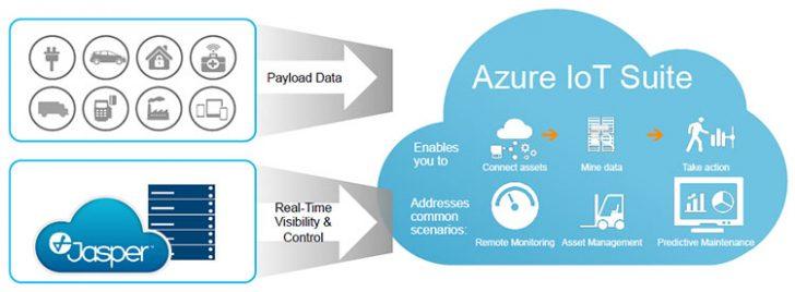 Jasper integrated into Azure IoT Suite - Enterprise Times