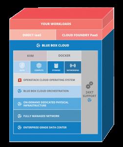 Blue Box Cloud Stack (Image Source Blue Box)