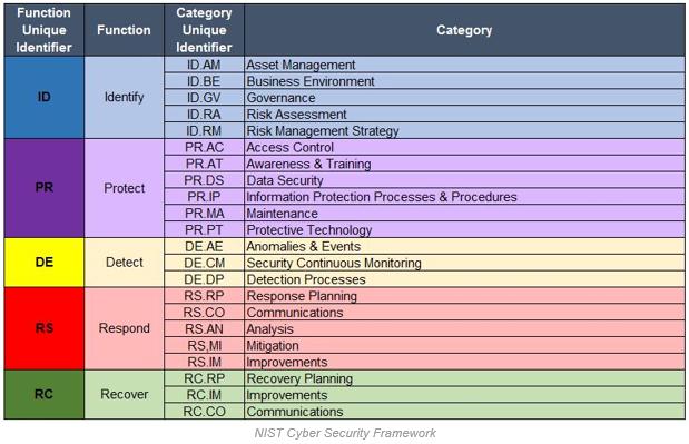 Cyber Security: Cyber Security Framework Xls
