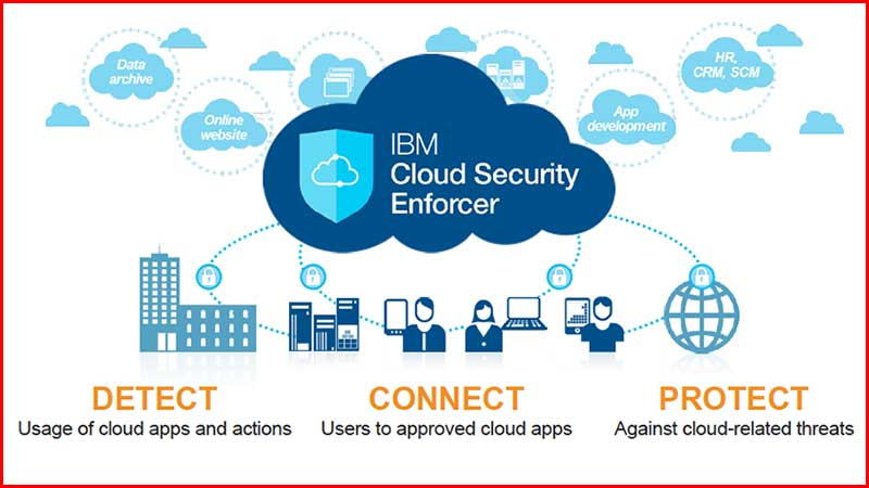 IBM launches the IBM Cloud Security Enforcer to protect users and data (c) 2015 IBM