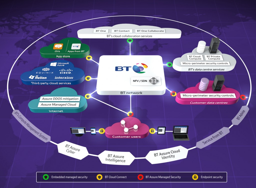 BT Cloud of Clouds for security (Source BT)