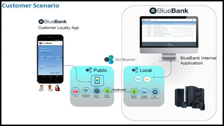 IBM Bluemix Local customer scenario
