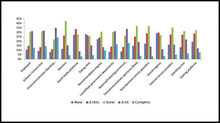 How Millennials view trust of organisations