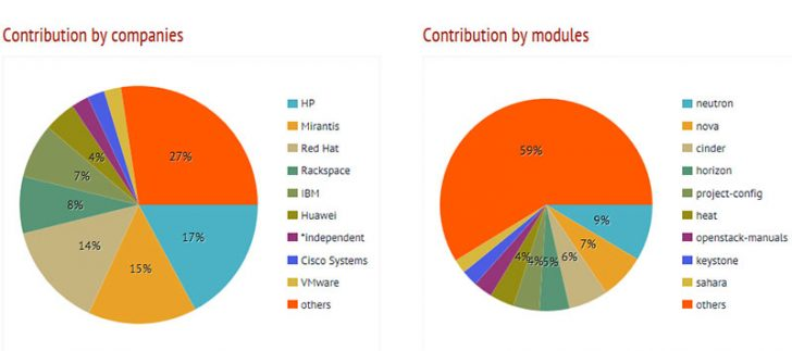 OpenStack Liberty Contributions