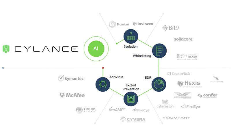 Cylance redefines endpoint security using machine learning