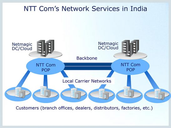 NTT Communicationsservices in India (Source NTT Communications)