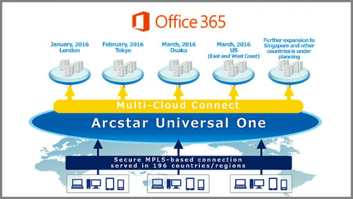 NTT Expressroute for Office 365 (Source NTT)