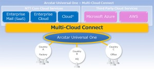 NTT MultiCloud Connect (Source NTT)
