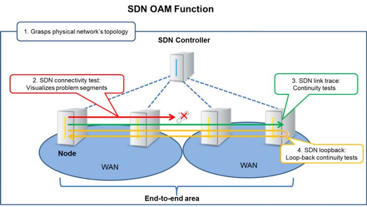 SDN OAM Function (Source NTT Communications)