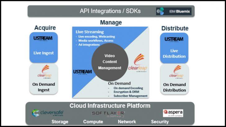 IBM Cloud Video Services Platform