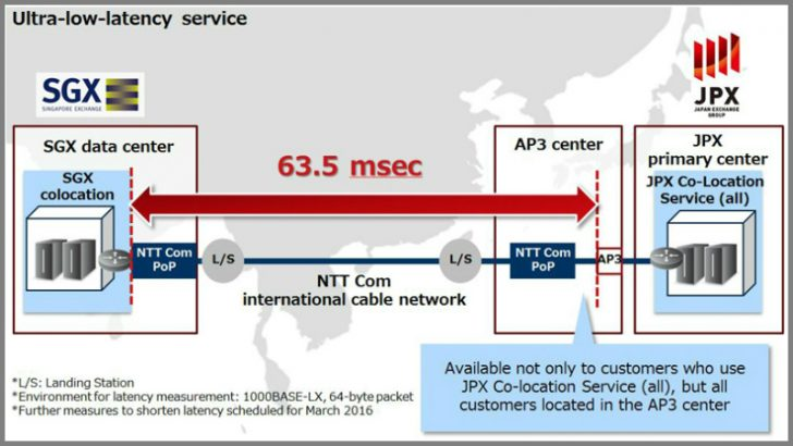 NTT Communications network design between Singapore and Japan (Source NTT)