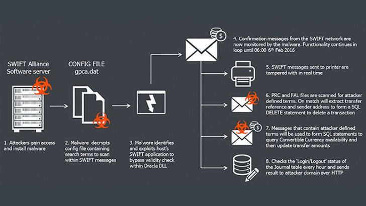 BAE Systems identifies malware involved in attack on Bangladesh Bank SWIFT systems