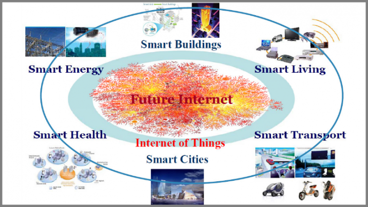 IoT Apps for the digital economy By Ameer Nasrallah (Own work) [CC BY-SA 4.0 (http://creativecommons.org/licenses/by-sa/4.0)], via Wikimedia Commons