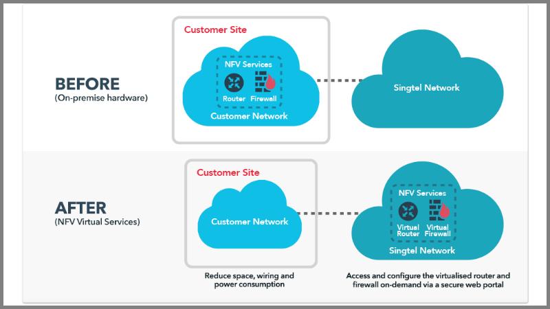 Singtel announced NFV products (Image Credit Singtel)