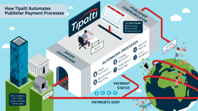 Tipalti Automates payments with NetSuite Source Tipalti.com)