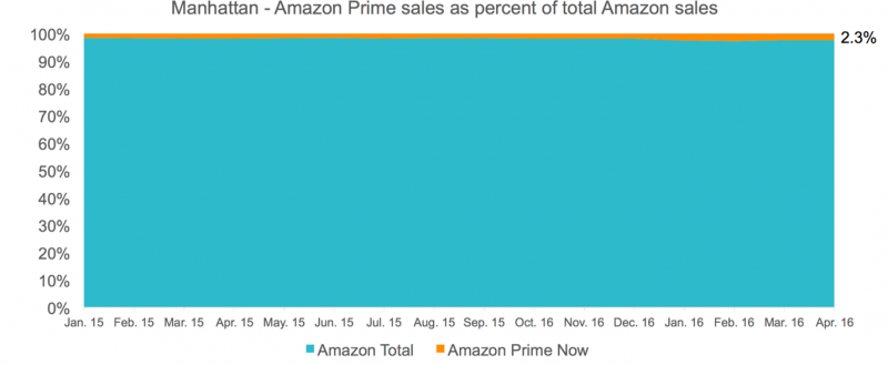 Percentage Amazon sales in Manhattan that requested a two hour delivery -Image Source Slice Intelligence)