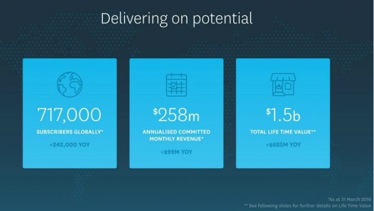 Xero Shareholder presentation slide on growth Image Source: Xero: https://nzx.com/files/attachments/239772.pdf