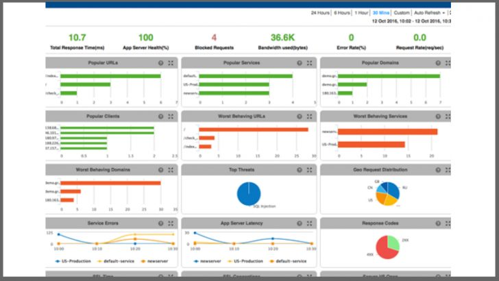 Application Delivery Service Dashboard (c) A10 Networks